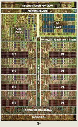 (a) Блок-схема процессора Cell